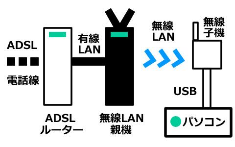 インターネット接続方法